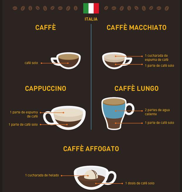 Cómo se beben el café en Italia